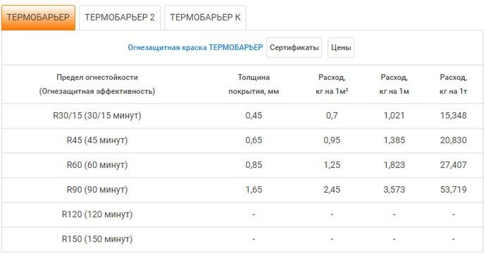 Таблица рахода краски Термобарьер
