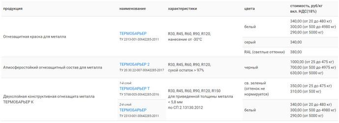 Tseny na produktsiiu kompanii OgneKhimZashchita