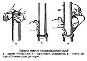 Монтаж канализации своими руками. Применение еврочугуна для монтажа