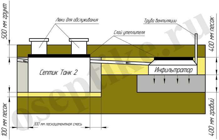 Установка септика Танк 2 модели
