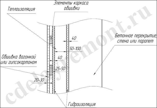 Гидроизоляция при утепления лоджии гидроизоляция из изопласта
