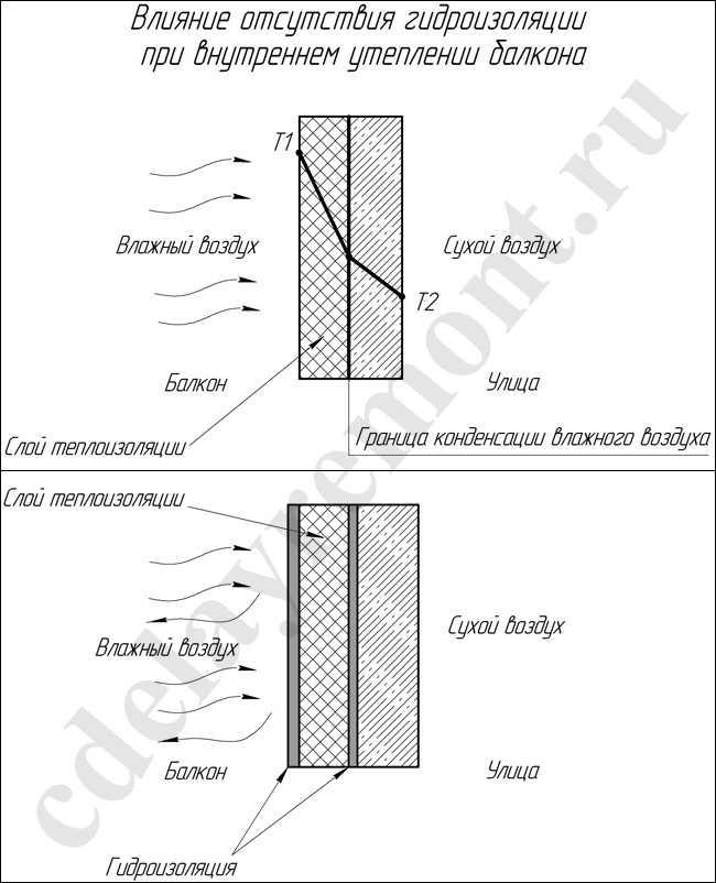 Для чего нужна гидроизоляция балкона