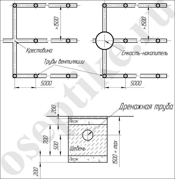 Схема дренажной системы