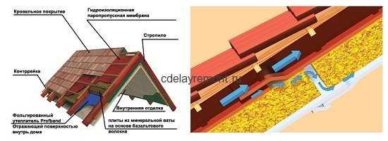 Как утеплить крышу в деревянном доме