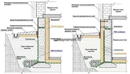 Утепления фундамента в деревянном доме