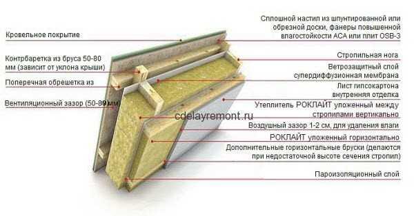 cdelayremont.ru/wp-content/uploads/2012/06/uteplenie-krishi.jpg