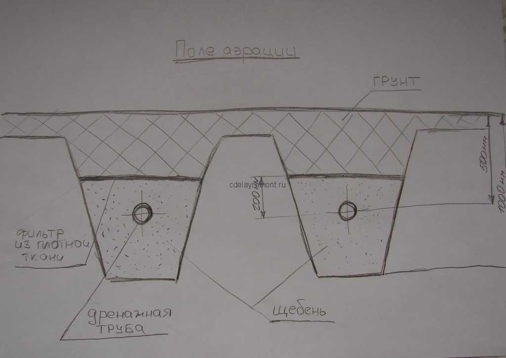 Схема укладки дренажных труб для септика
