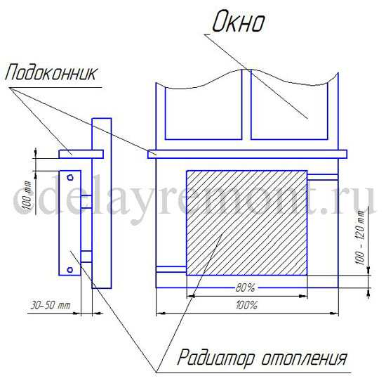 Как правильно установить (закрепить) радиатор отопления, схема.  Схема правильного крепления батареи к стене.
