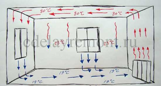 Конвективное отопление, схема движения воздуха