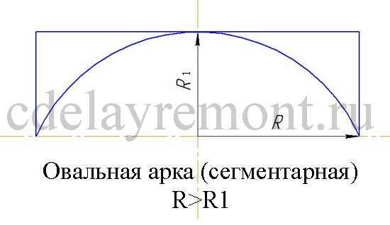 Эллипсоидная или сегментарная арка из гипсокартона