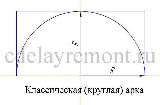Классическая правильная арка из гипсокартона