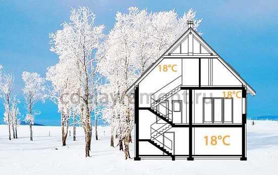 Отопление загородного дома своими руками