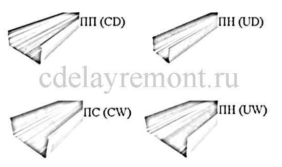 Основные типы профиля для гипсокартонных конструкций