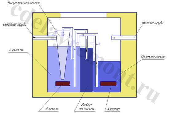 Принцип работы септика Тополь