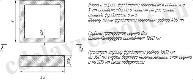 Расчет параметров ленточного фундамента