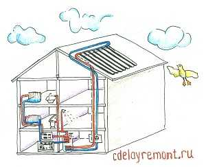 Отопление в частном доме своими руками с