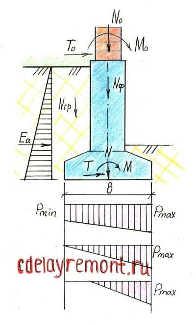Схема расчёта фундамента