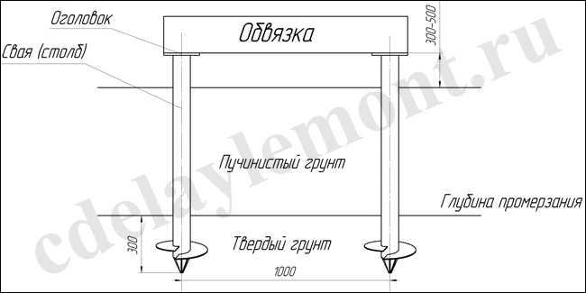 Столбчатый или свайный фундамент для дома