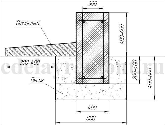 Схема ленточного фундамента мелкого заглубления