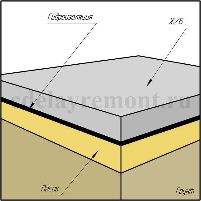 Что такое плитный фундамент