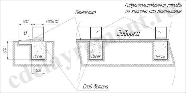 Конструкция столбчатого основания для каркасных домов