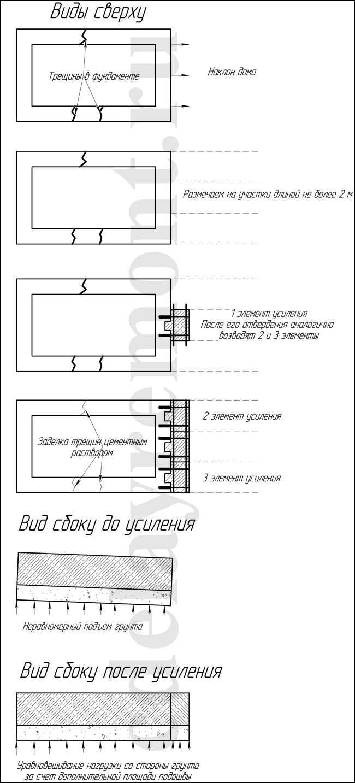 Схема усиления ленточного основания дома