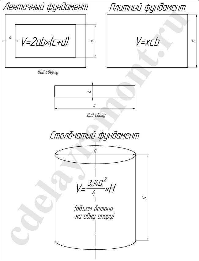Рассчитать кубометры бетона бетон завод мегаполис