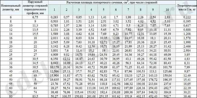 Таблица для расчета количества прутков арматуры