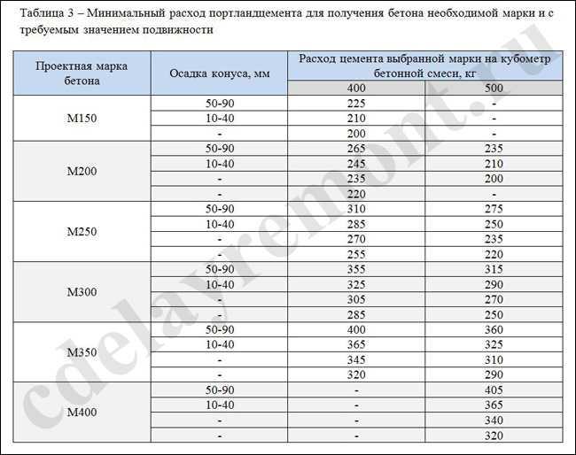 Таблица для расчета бетона