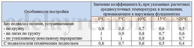 Таблица с коэффициентом для определения ГПГ