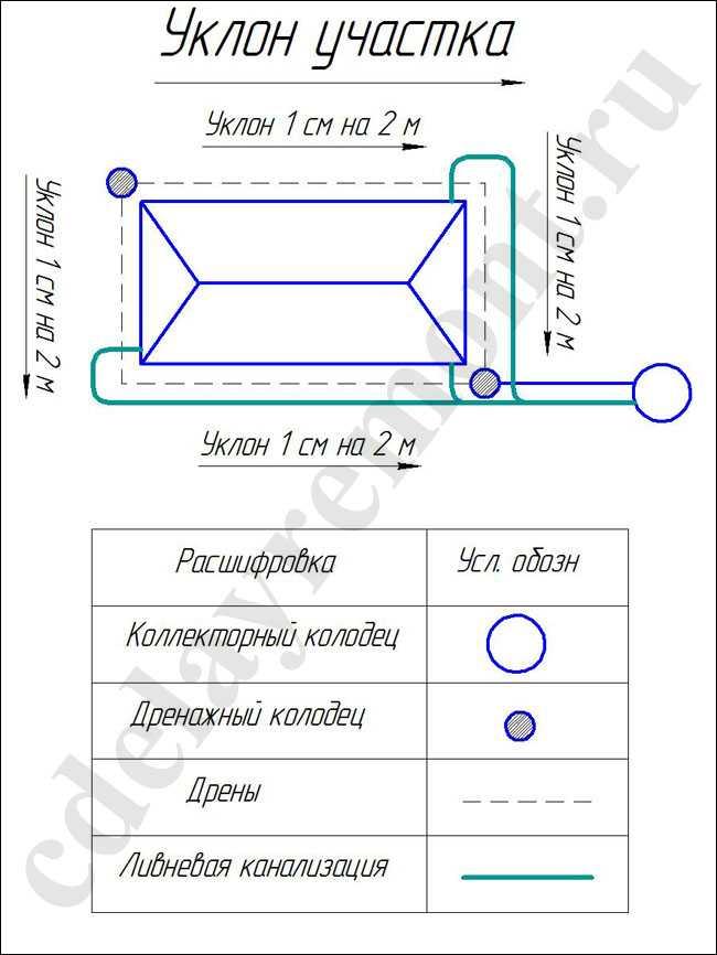 Пристенный дренаж фундамента, схема