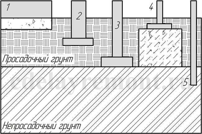 Фундаменты на просадочных грунтах