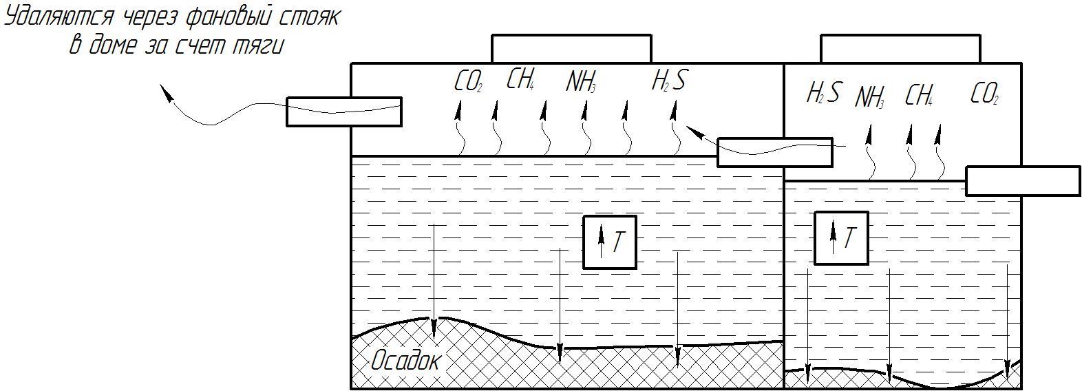 Принципиальная схема работы двухкамерного септика