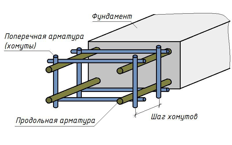 Поперечная и продольная арматура в фундаменте