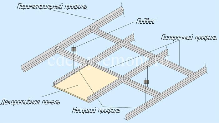 Схема устройства потолка армстронг
