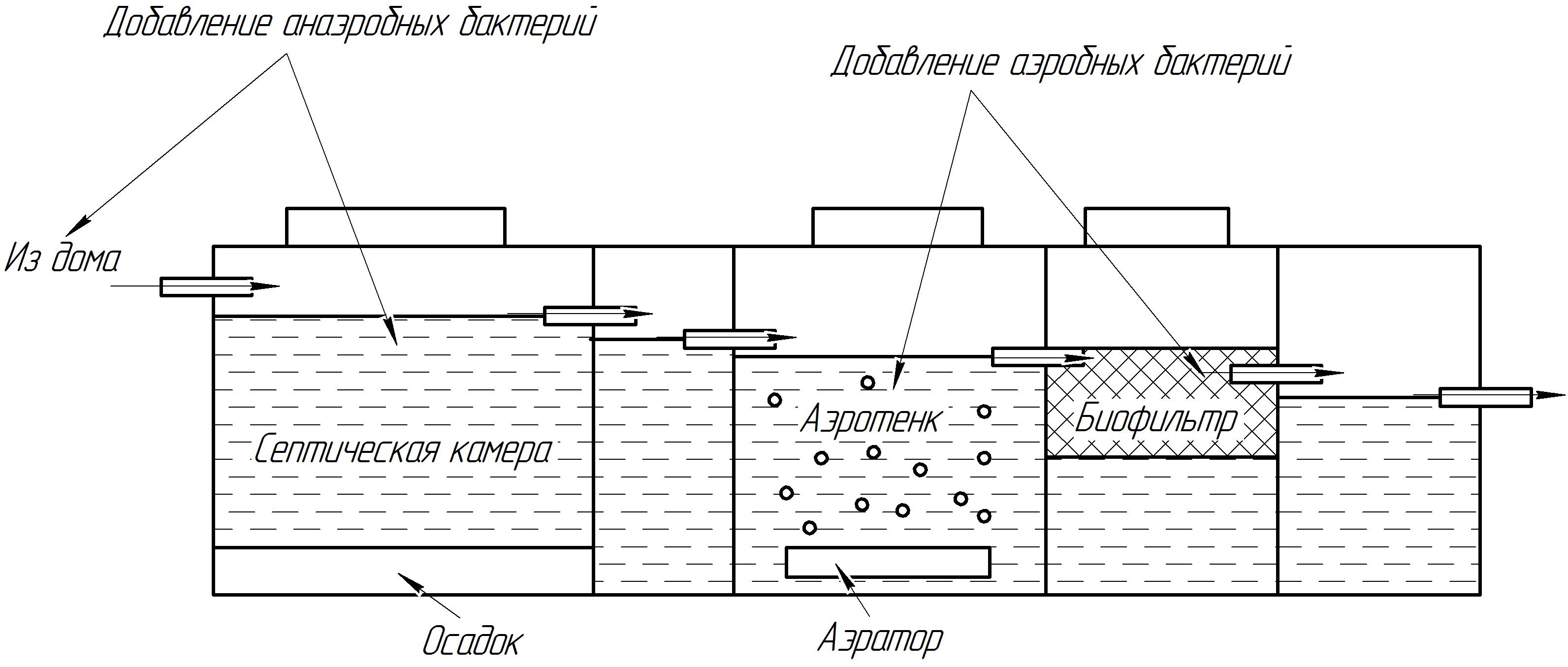 Принципиальная схема работы трёхкамерного септика