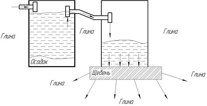 Неправильная схема септика с фильтрующим колодцем на глинистом участке.