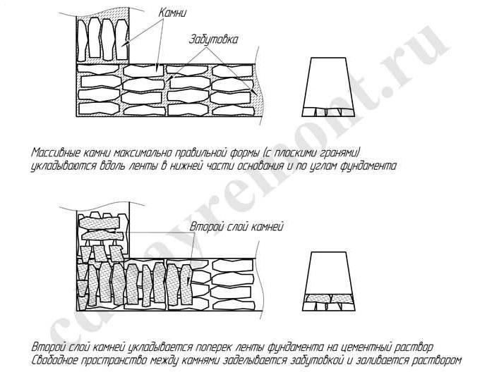 Раствор цементный для бутовой кладки гидроизоляционный бетон виды