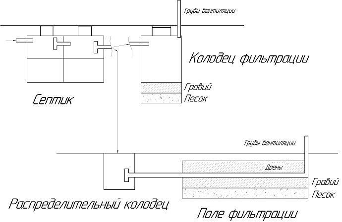 Варианты дренажа стоков после септика: подземное поле фильтрации или фильтрующий колодец.