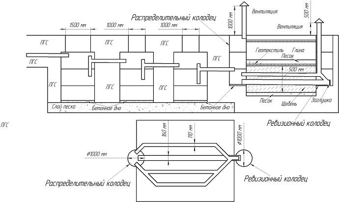 Схема септика из бетонных колец с полем фильтрации на глинистом участке при низком уровне грунтовых вод.