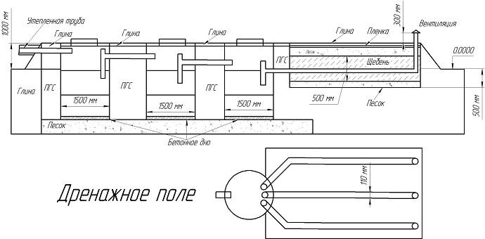 Схема энергонезависимого септика из ж/б колец на участке с глинистым грунтом и высоким УГВ.