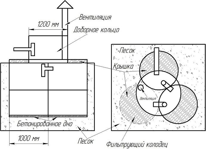 Схема септика с фильтрующим колодцем для устройства на песчаном грунте с низким УГВ.