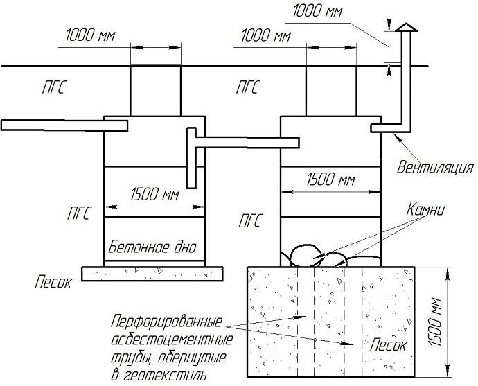 Схема двухкамерного септика из ж/б колец для устройства на песчаном грунте при низком уровне грунтовых вод.