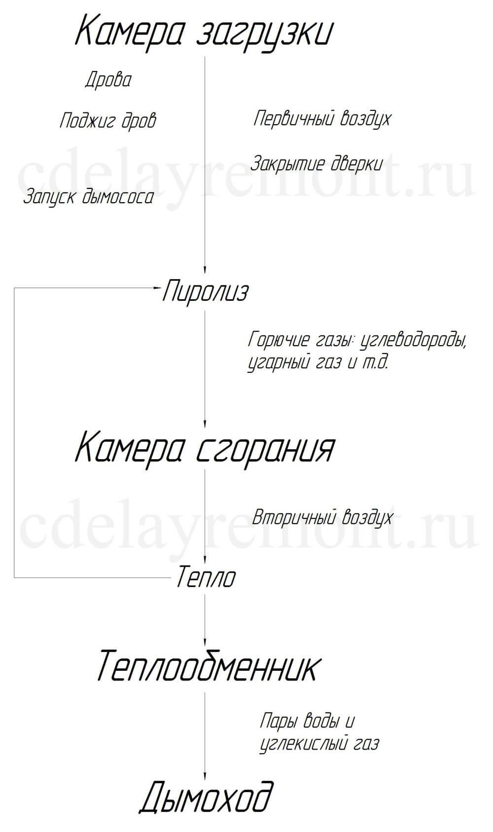 Технологическая схема работы пиролизного котла