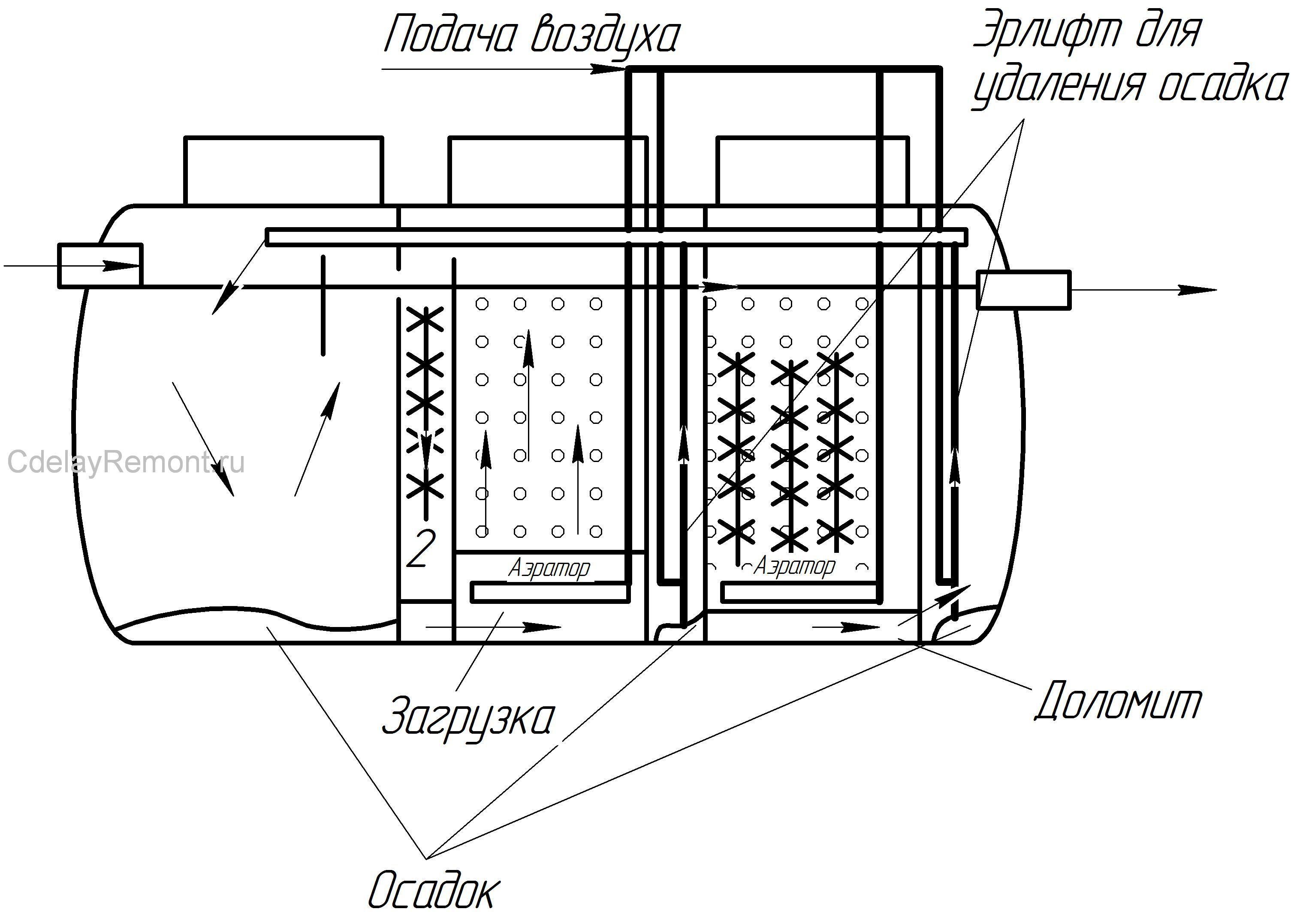 Принципиальная схема септика Экопан