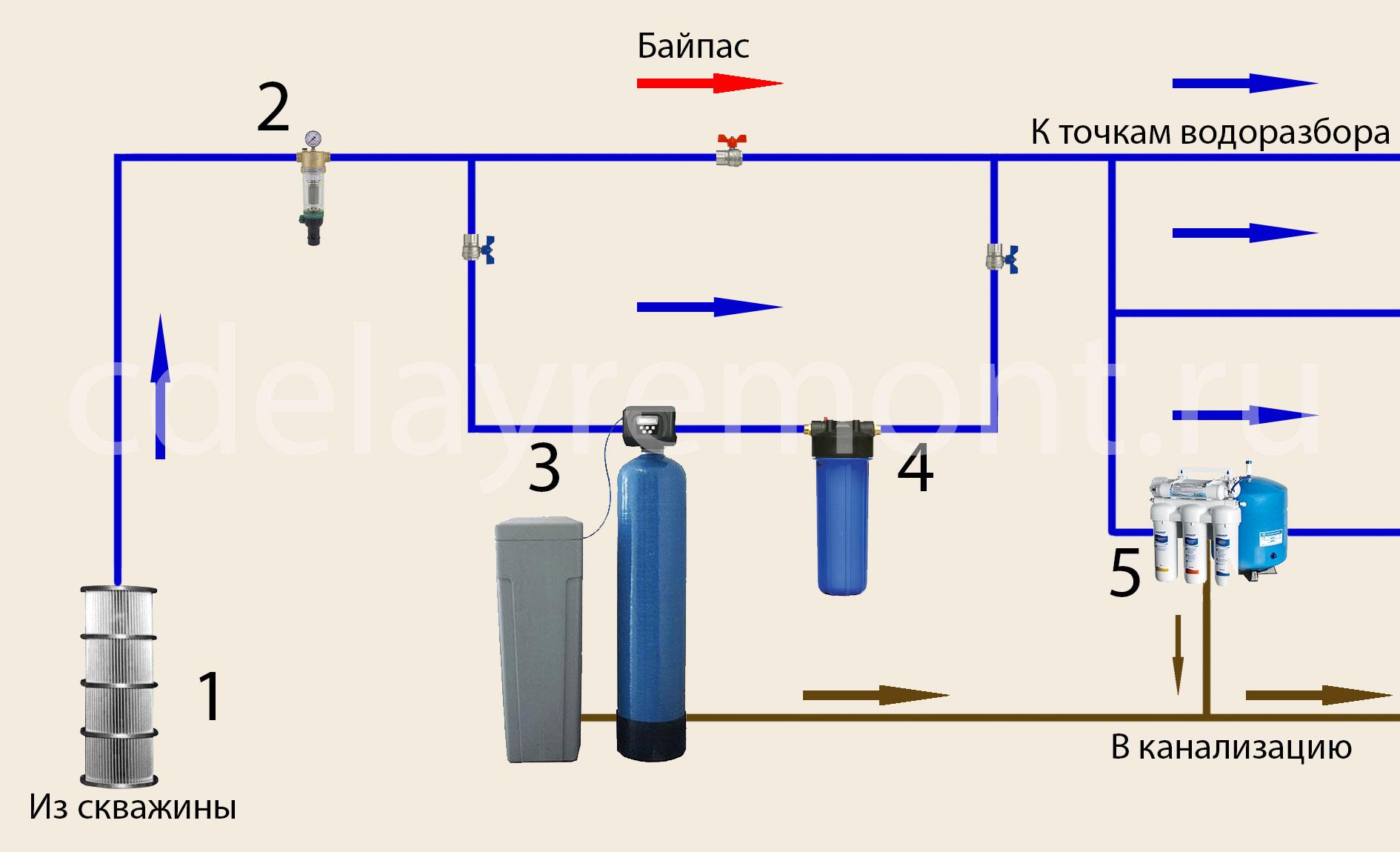 Схема водоподготовки воды из скважины