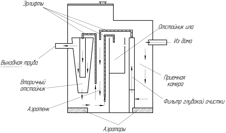 Принципиальная схема септика Тополь