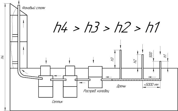 Схема устройства вентиляции септика из бетонных колец.